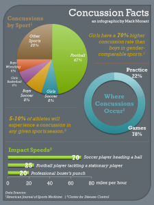 Concussions-Infographic-Image (1)